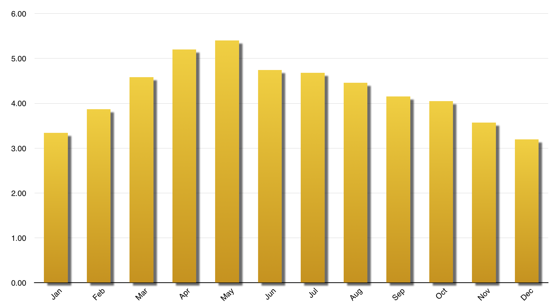 Florida Solar Output Estimate | Summer Optimized.png