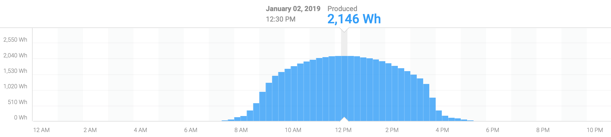 Florida Solar Generation January.png