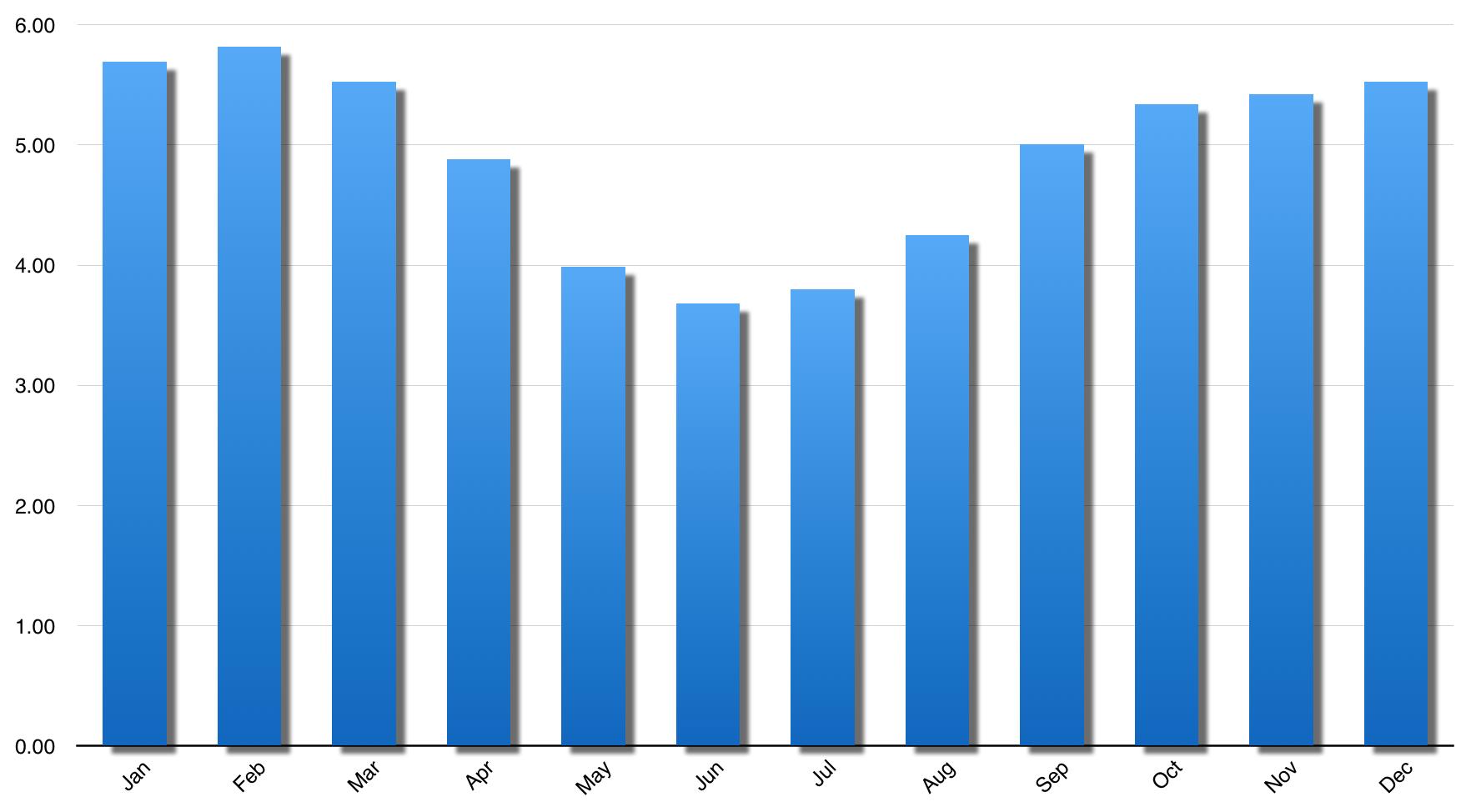Perth Solar Generation   winter optimised.png
