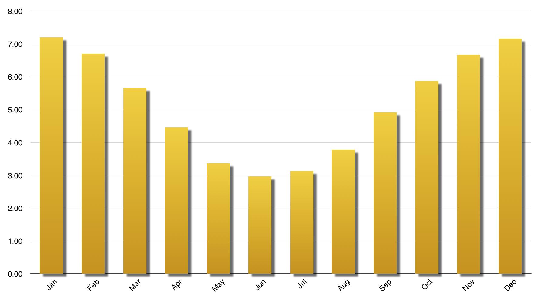 Perth Solar Generation   summer optimised.png