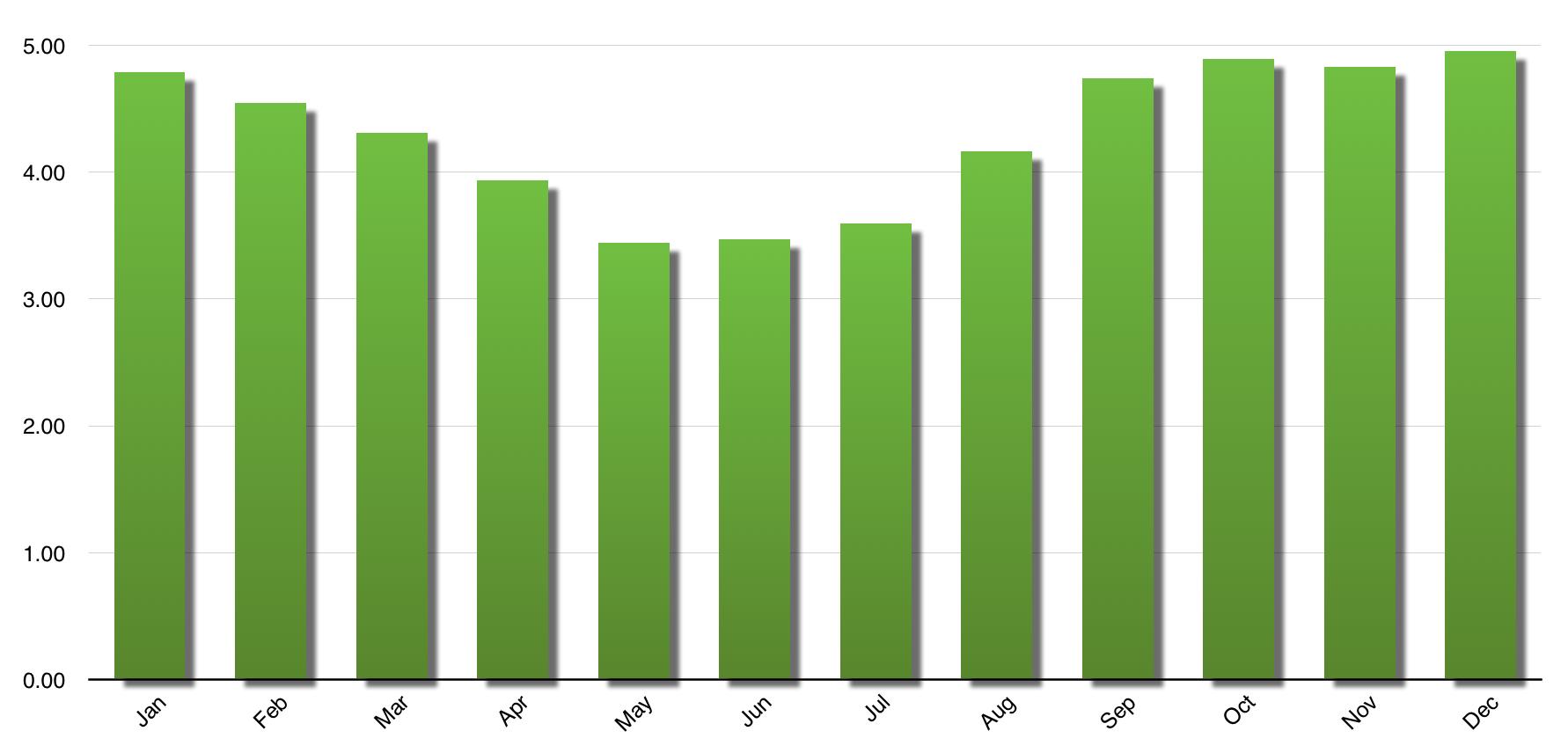 Optimal Solar Generation per kW installed   Central Coast NSW