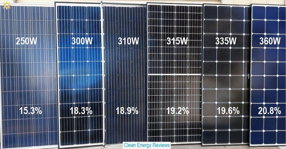 Solar panels with different efficiency - Trina 250W poly panel, 300W and 310W mono panels, 315W half-cut 120 cell, 335W multi-busbar and on the far right the high 20.8% efficiency 360W LG Neon R panel.