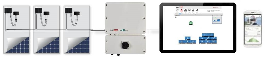 Optimisers are attached to each solar panel and connected via DC cable to the SolarEdge Inverter.