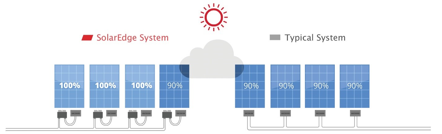 Under partial shading the SolarEdge system can dramatically increase generation compared to traditional string inverter systems where shading of one panel reduces output of the whole string. Image credit: SolarEdge
