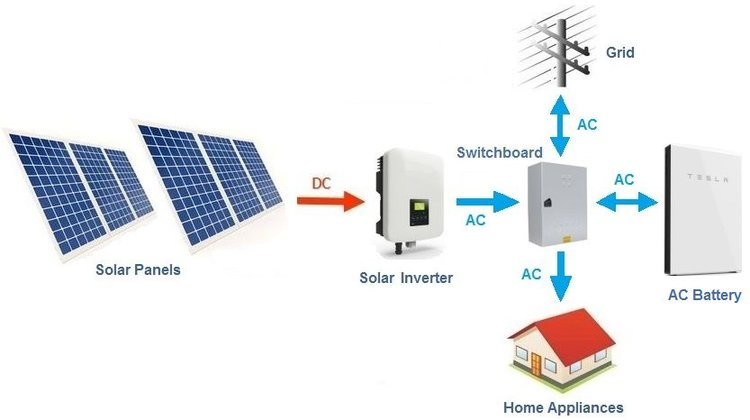 Basic layout diagram of an AC coupled Tesla Powerwall 2 with a solar inverter