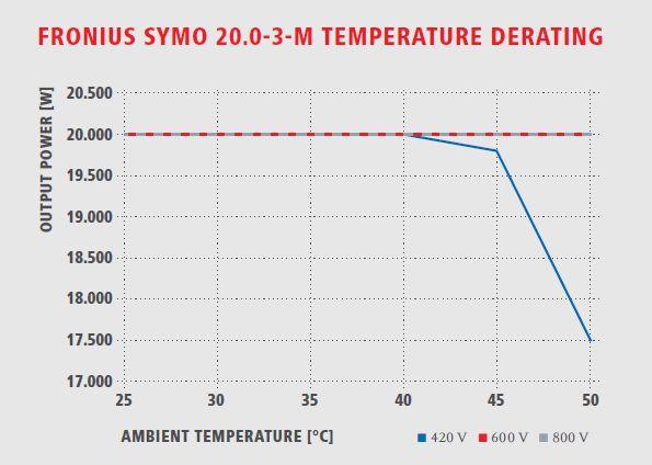 Fronius Symo inverter temperature derating chart