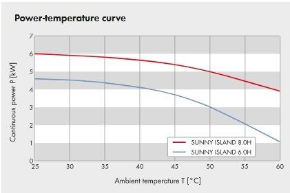 The SMA sunny island inverter temperature power derating chart