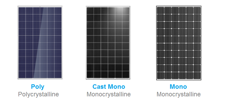 Monocrystalline cells are generally dark black in colour with diamond pattern, while poly or multicrystalline cells are square edged, appear blue in colour. Cast mono are black with square edge much like poly cells.