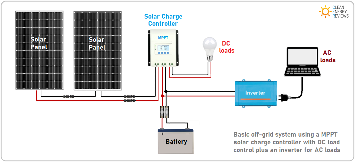 How solar power works - on-grid, off-grid and hybrid systems — Clean Energy  Reviews | Hybrid Solar Power Wiring Diagram |  | Clean Energy Reviews