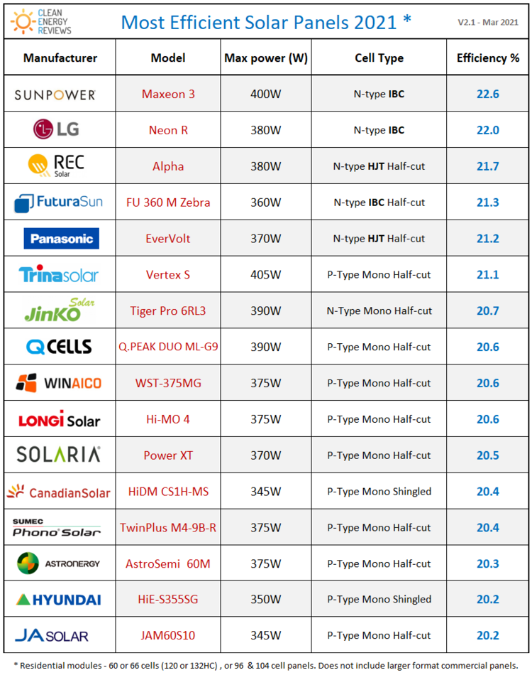 Comparison chart of the most efficient solar panels on the Australian market in 2021. Click image to see the full article.