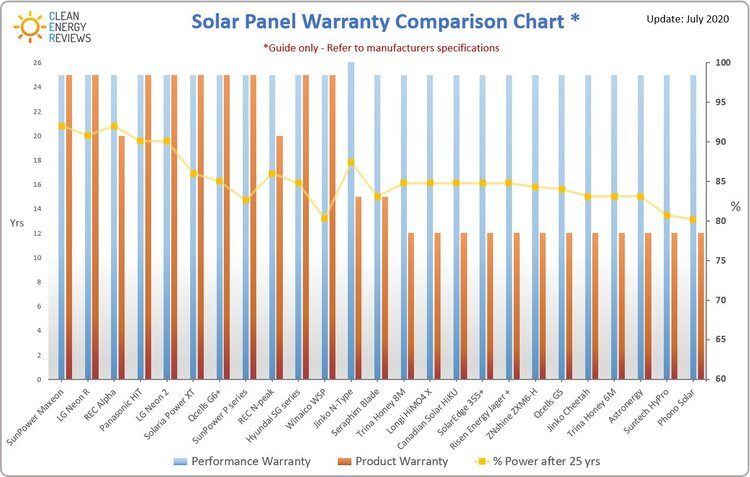 Solar panel performance warranty comparison chart - Click to see full details