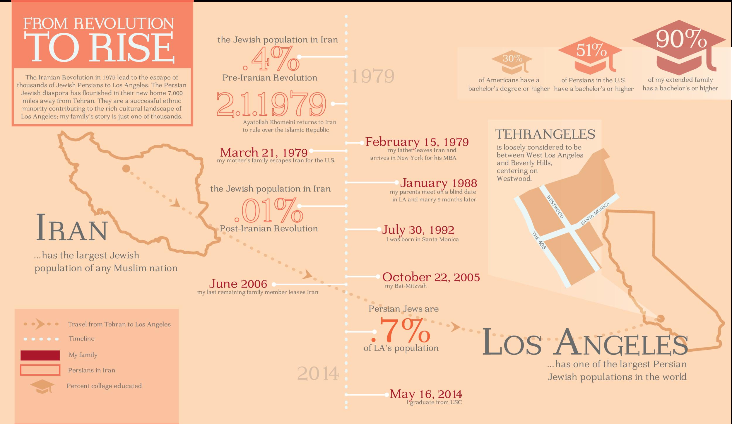 Infographic on Tehrangeles