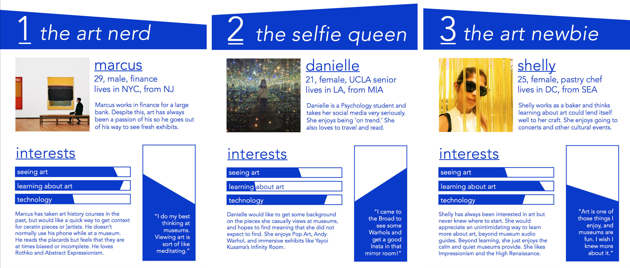 These user personas represent types of people most likely to use a museum application, from art aficionados to the selfie-obsessed. Their backgrounds, interest in art and quotes highlight user motivations and desires.