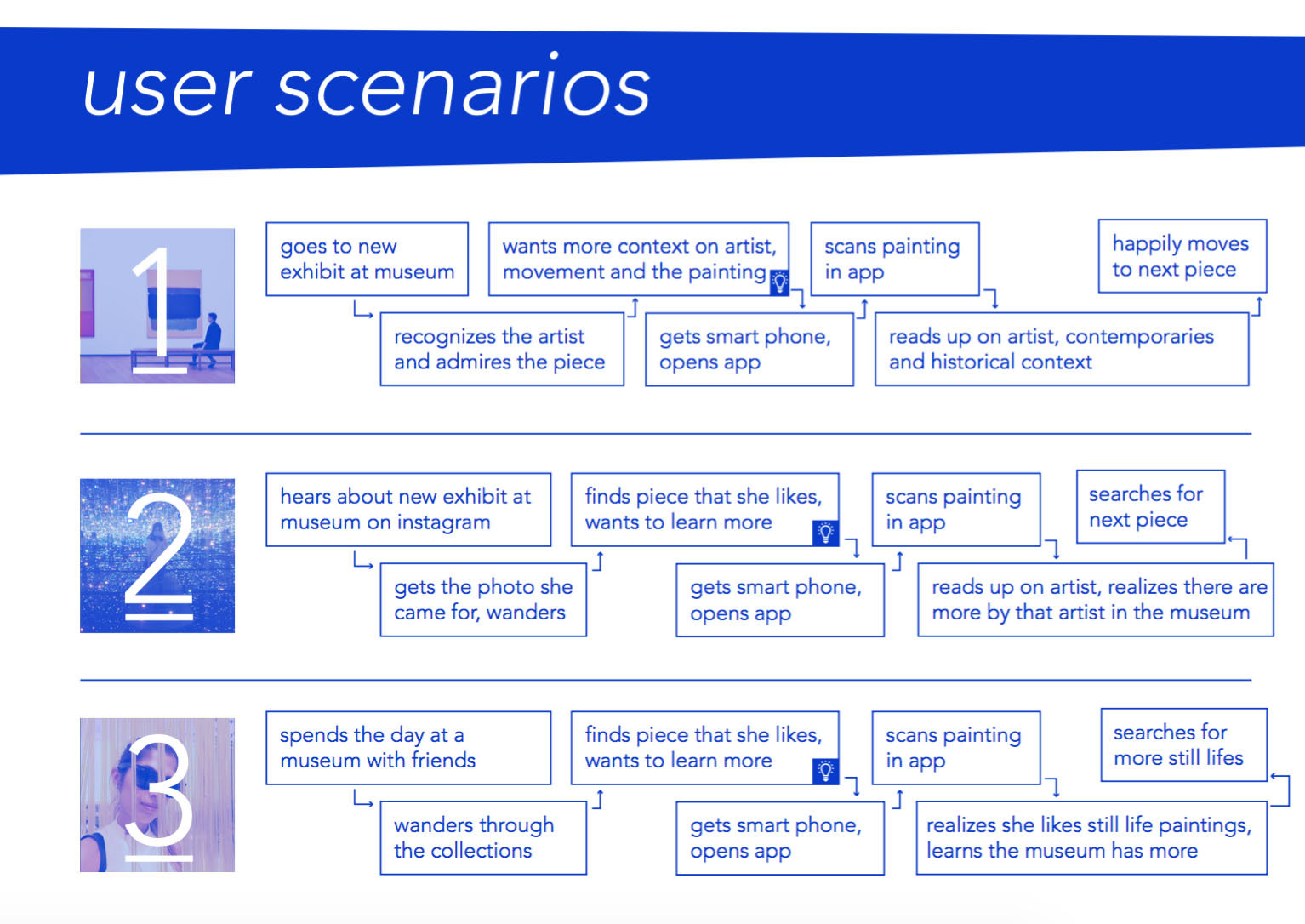 The user personas are then traced in user scenarios. Each moment of opportunity in the scenarios is marked with a lightbulb.