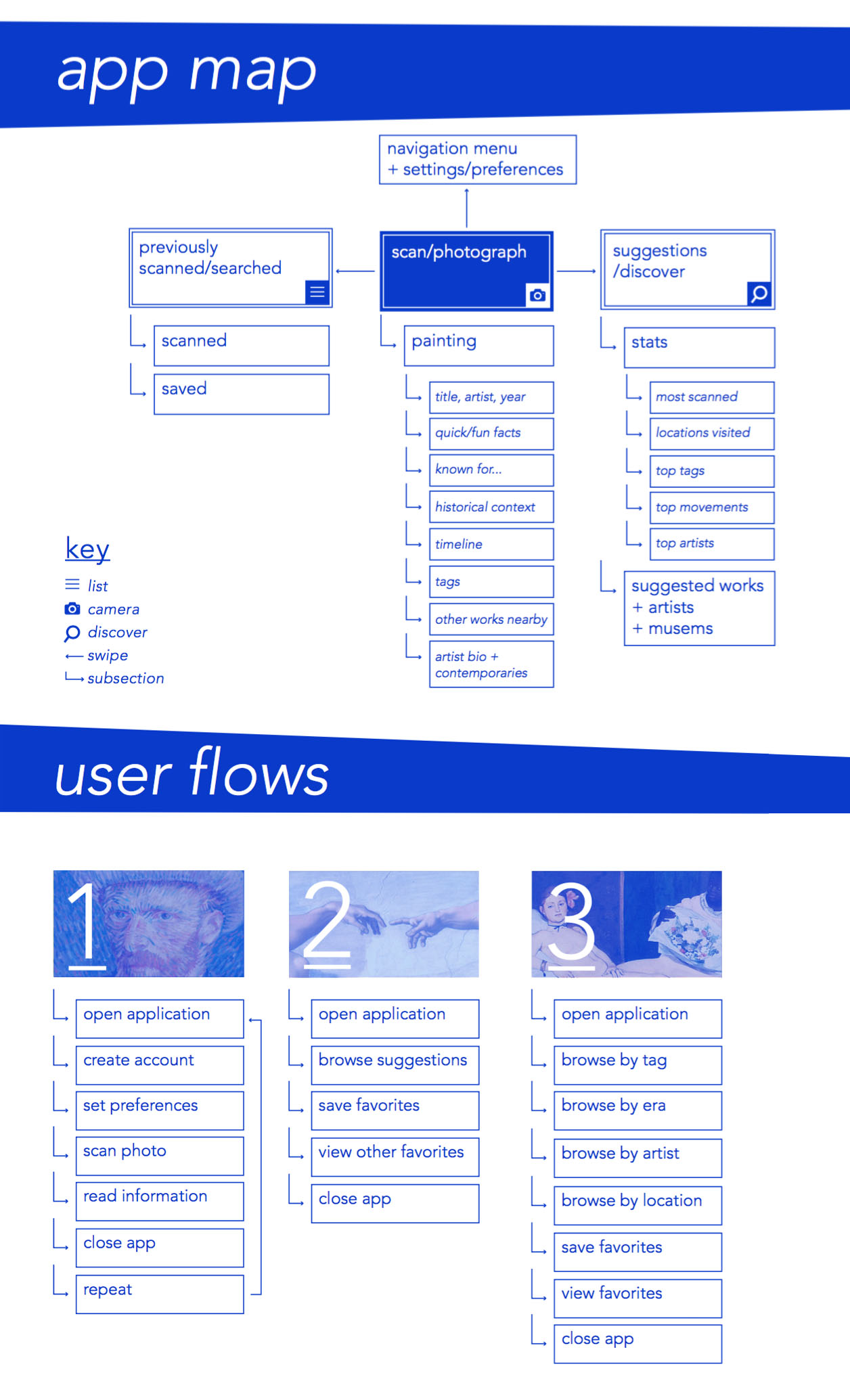 The app map lays out all the possible views a user can navigate to within the application. The user flows outline possible page-to-page experiences of any given viewer.
