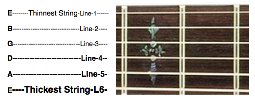 *Note that tablature is written with the thinnest string on top and the thickest string on the bottom. This often confuses beginning tablature readers.