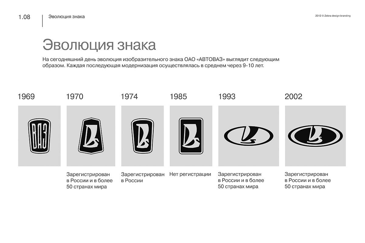 Lada-Evolution.jpg