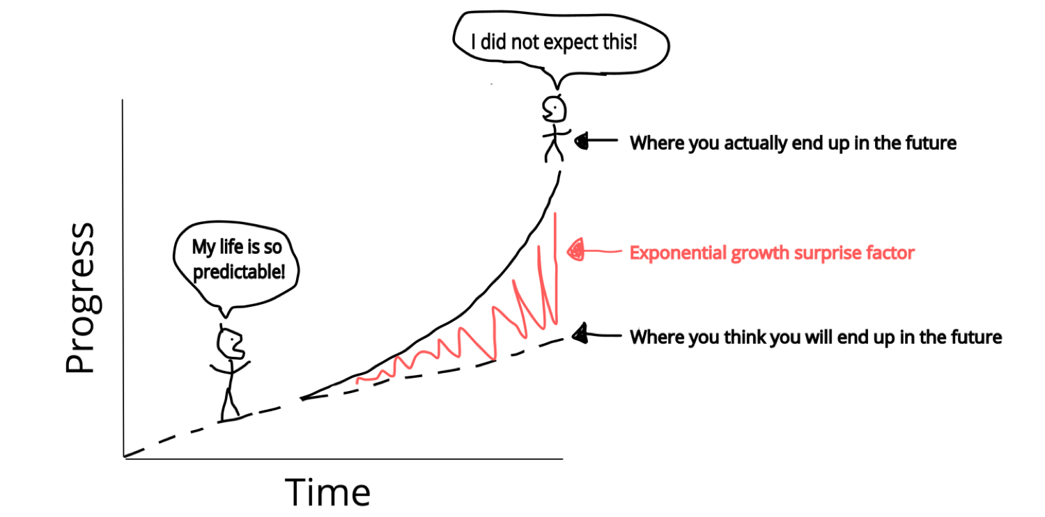 Source:  https://singularityhub.com/2016/04/05/how-to-think-exponentially-and-better-predict-the-future/