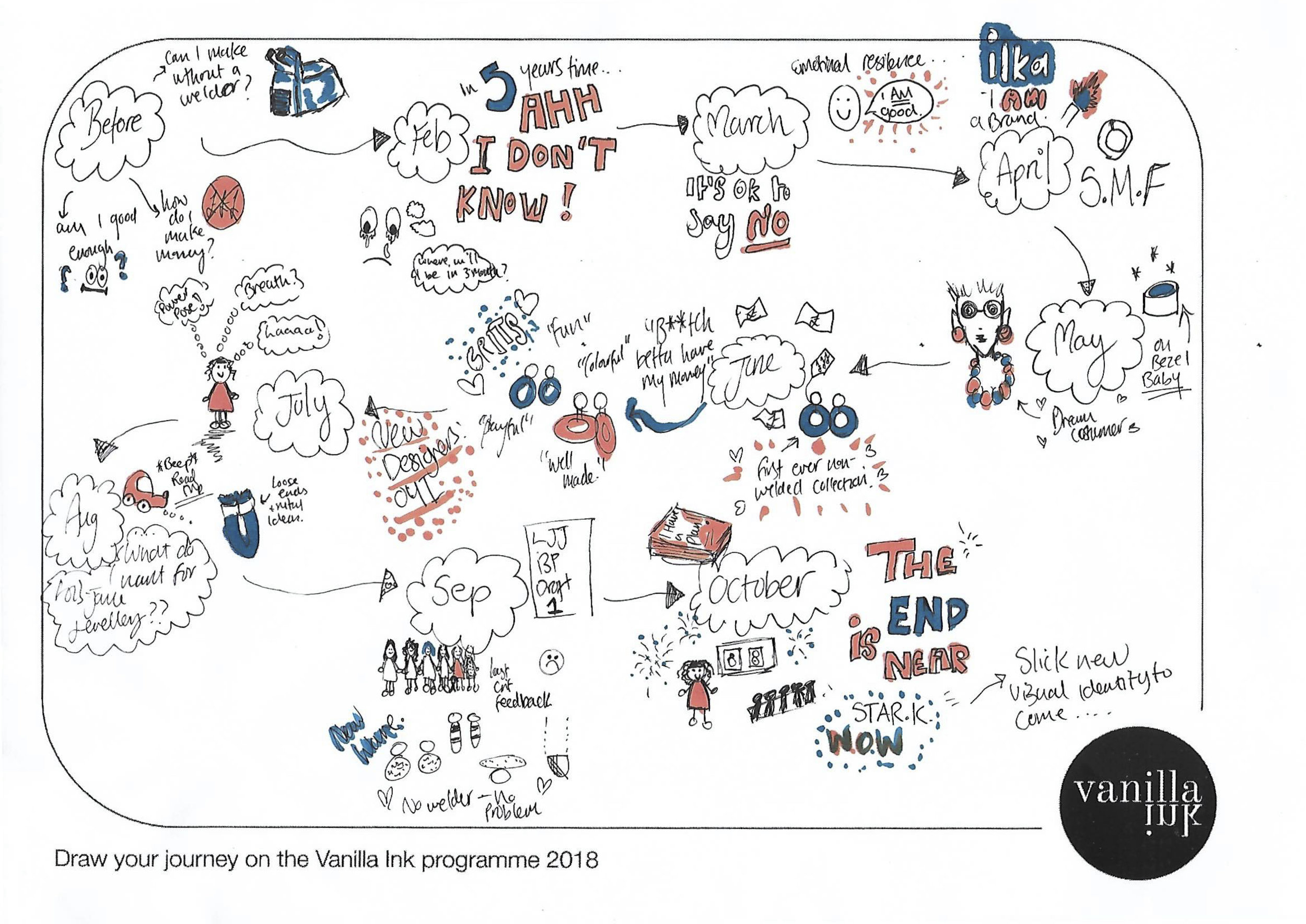 Inker Lois drew her journey on the Vanilla INKubator Programme, it beautifully highlights what her 9 months looked like. Lois won the 'Visual Identity' award during her pitch. She will work with    STARK    to develop her brand and visual communication thanks to Vanilla Ink.