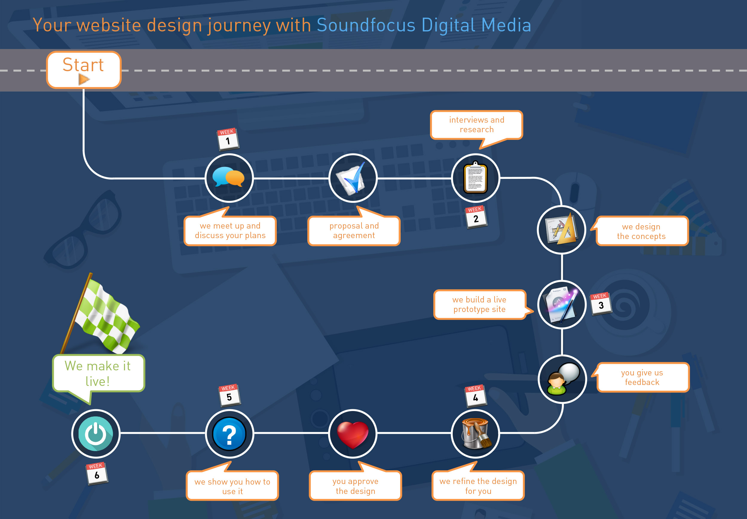 The Website Design Journey