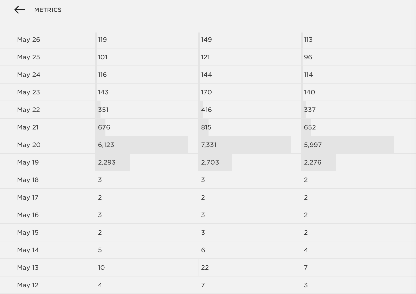 Left: Visits; Center: Page Views; Right: Audience Size (Squarespace's unique visitors measure). Please note what things looked like before May 19.