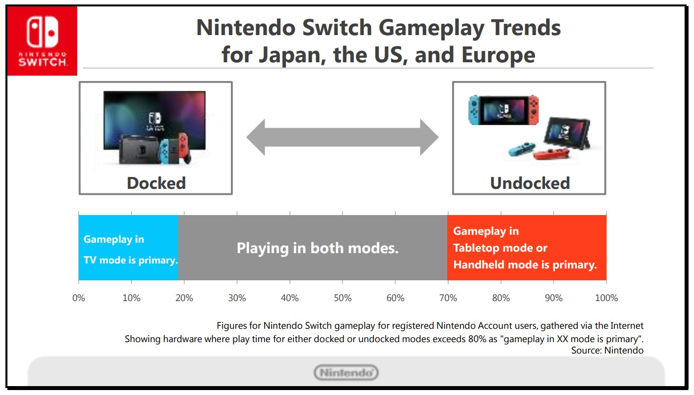 How Nintendo Switch Owners Play the System - http://www.ign.com/articles/2017/10/31/how-nintendo-switch-owners-play-the-system