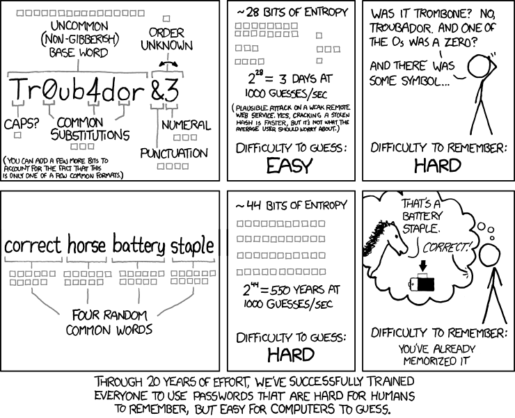 Password Strength by the inimitable Randall Munroe - https://www.xkcd.com/936/