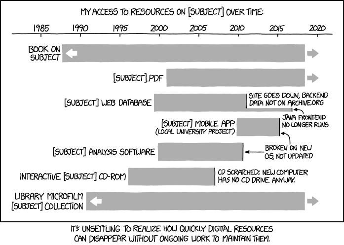 digital_resource_lifespan.png