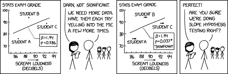 XKCD 'Slope Hypothesis Testing'