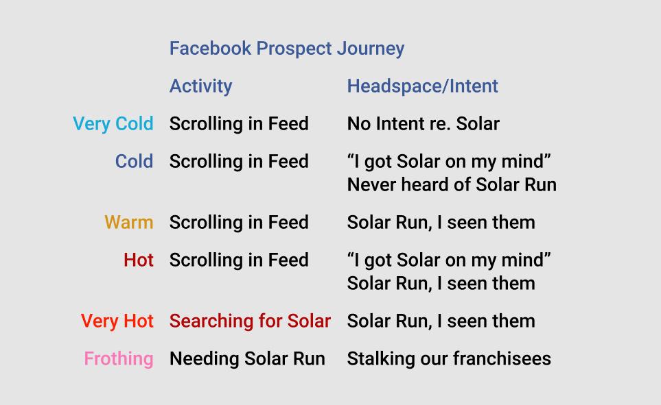 Facebook users re solar.jpg