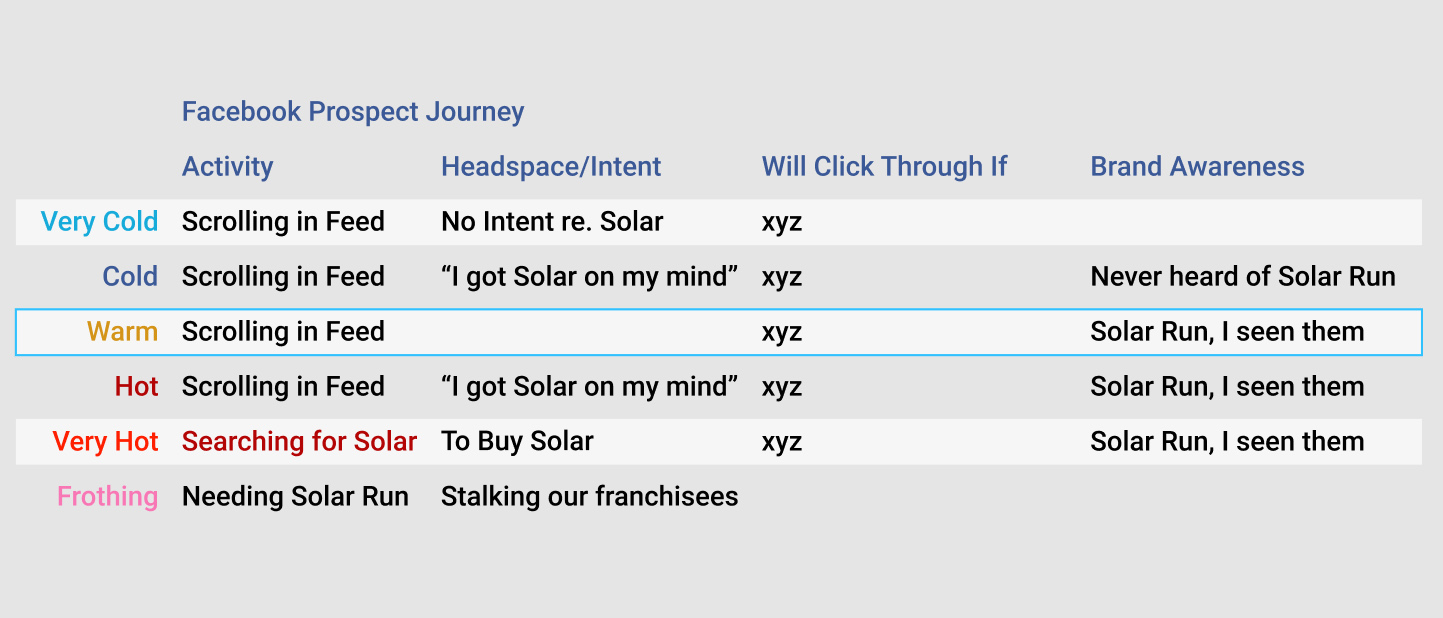 Facebook users re solar click through vs brand.jpg