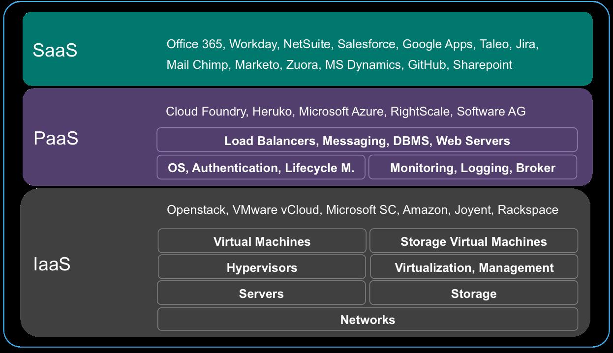 Cloud building blocks - IaaS, PaaS and SaaS