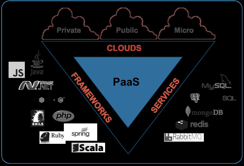 Figure 1: Platform as a Service (PaaS)