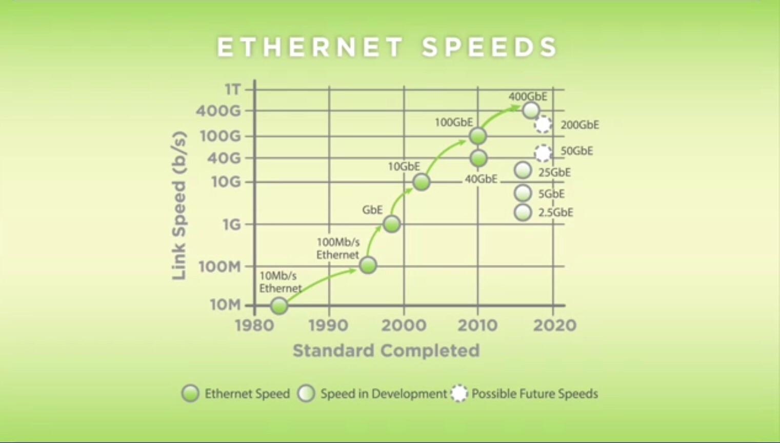 Ethernet Alliance Roadmap