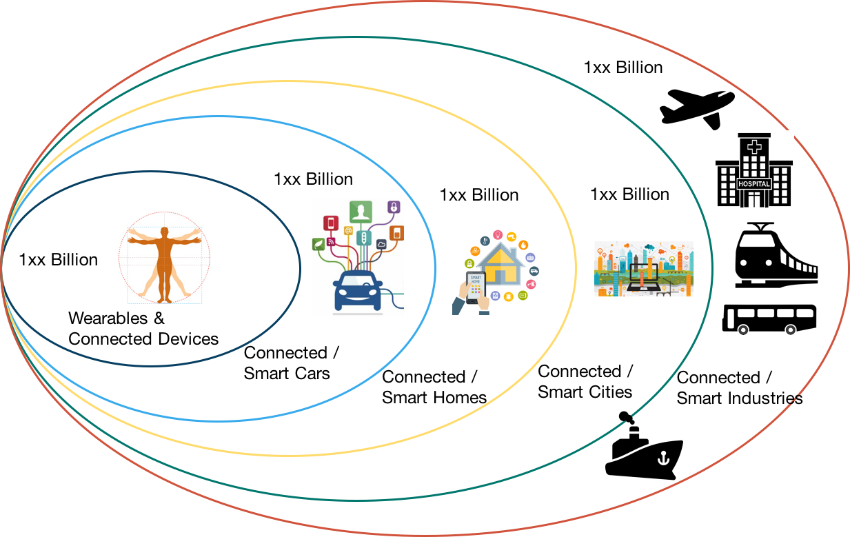 IoT is multiple overlapping industries that are interconnected