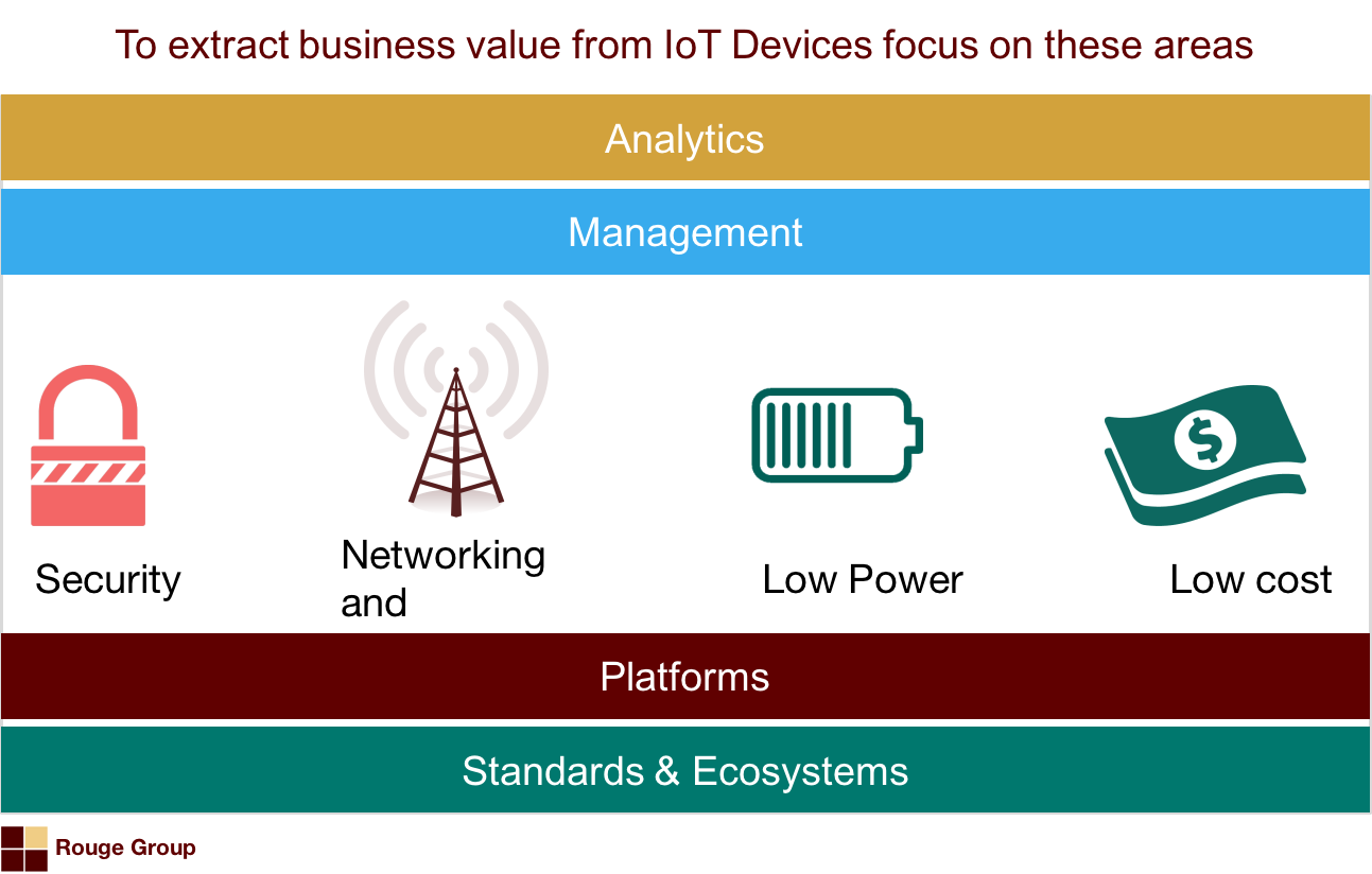 Areas of focus where value can be created from IoT devices