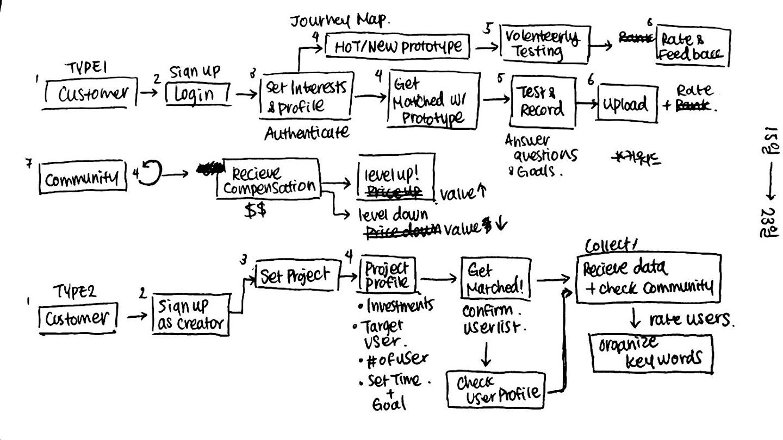 Flow concept1