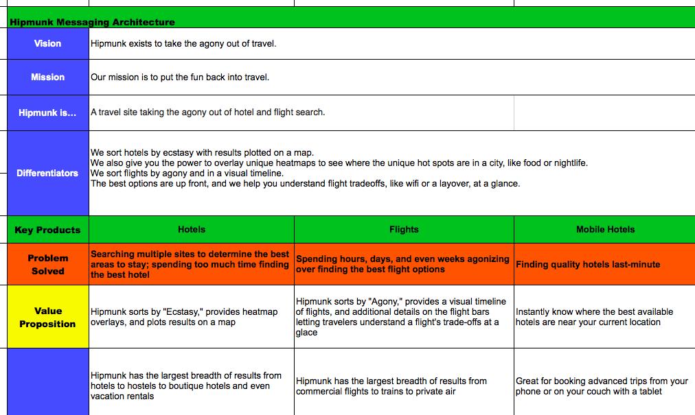 Value Proposition Messaging Matrix  [Sample]