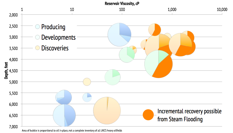 UKCS heavy oil fields plotted showing reservoir depth and oil viscosity at reservoir temperature; bubble size is proportional to oil in place; produced (dark blue) remaining reserves in producing field (blue); reserves in fields under development (green); reserves in discovered fields (mod orange); potential additional reserves from steam flooding (dark orange)