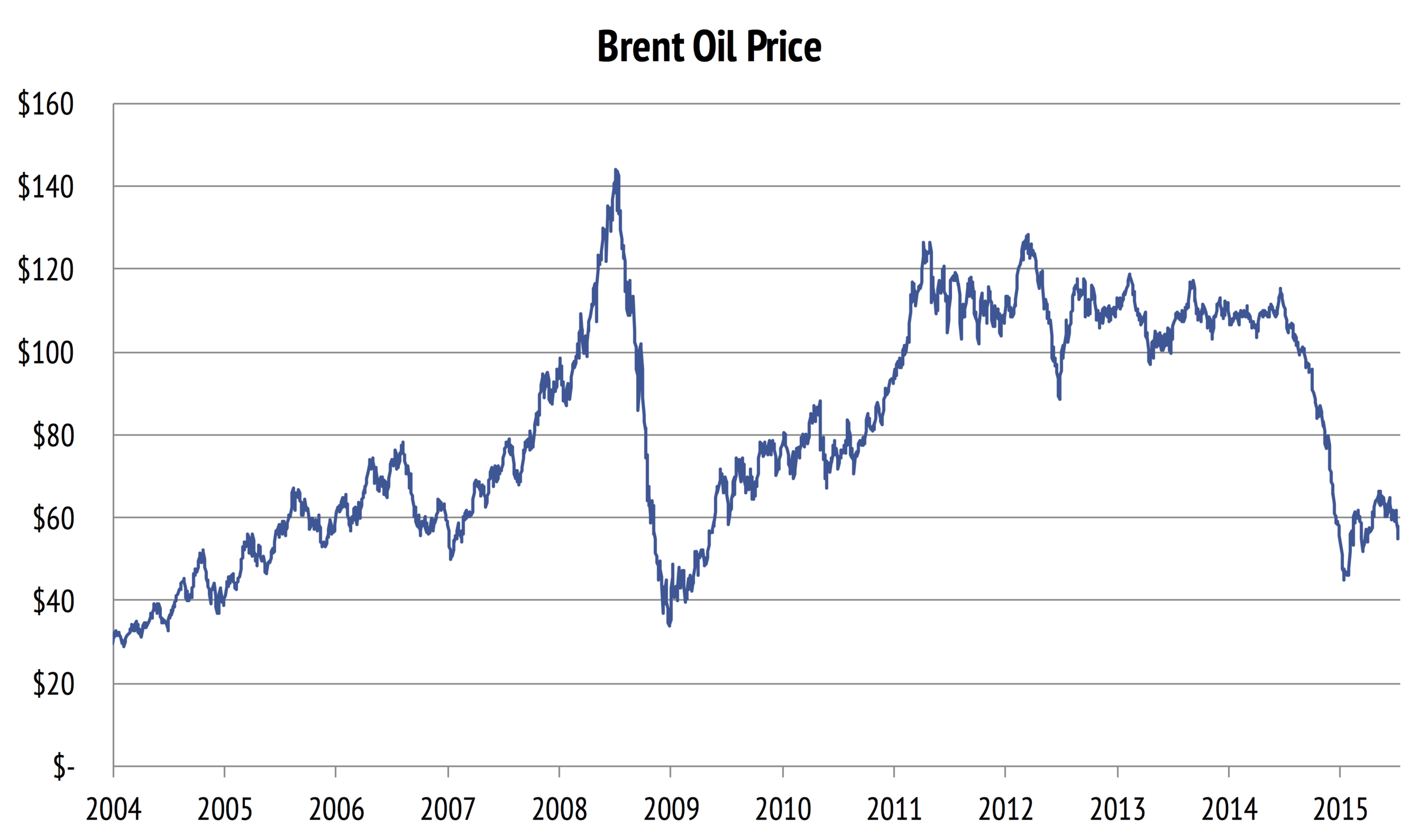 Weekly Brent Oil prices from 2004 to July 2015; Source EIA