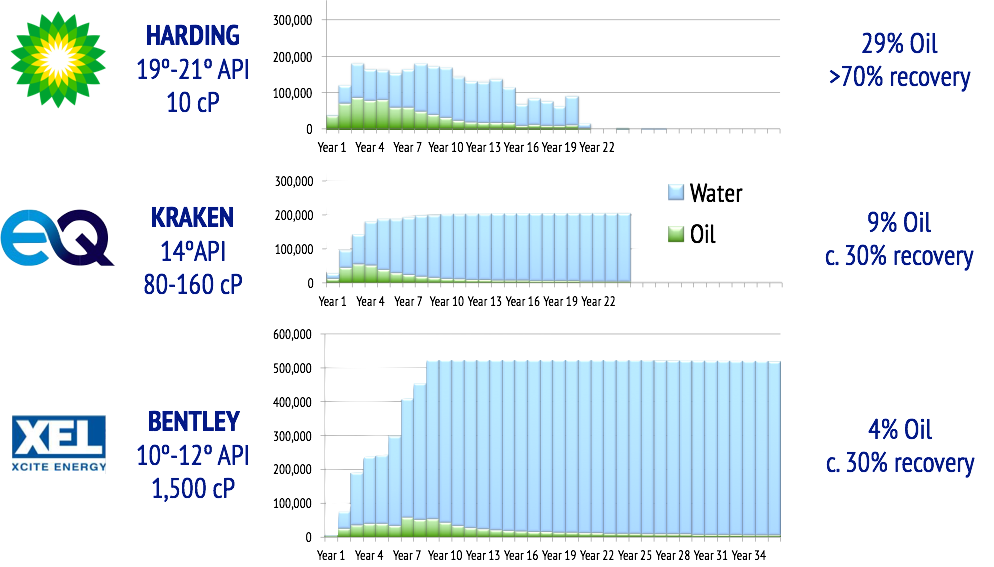 Water and oil production profiles for Harding (Source OGA), Kraken (source EnQuest investor presentations) & Bentley (source Xcite CPR)