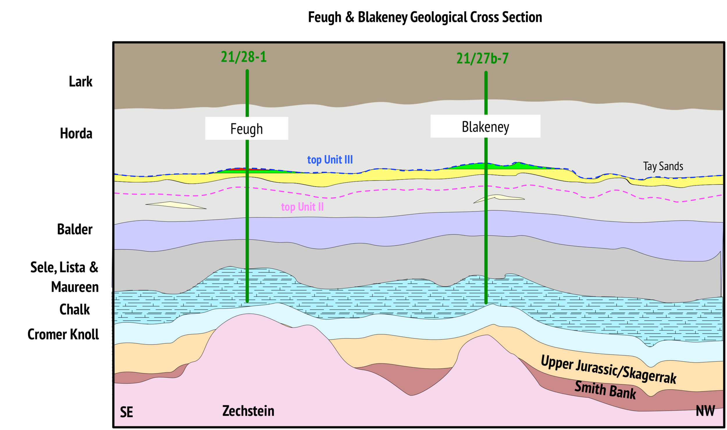Geological cross section across the Blakeney & Feugh fields