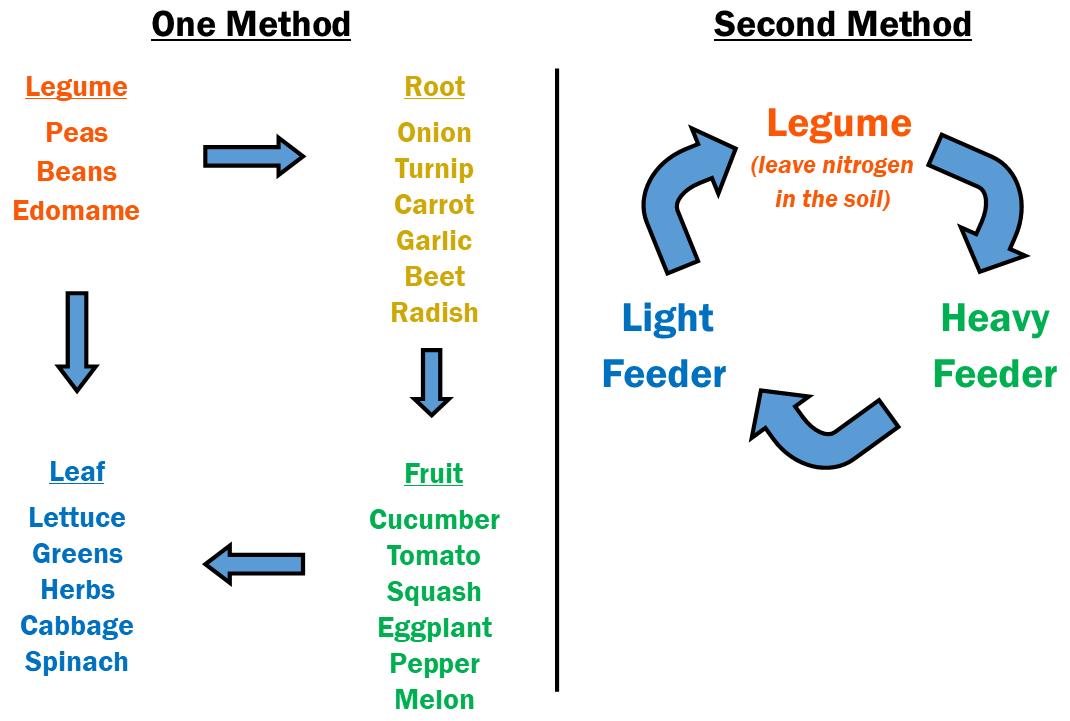 garden chart.png