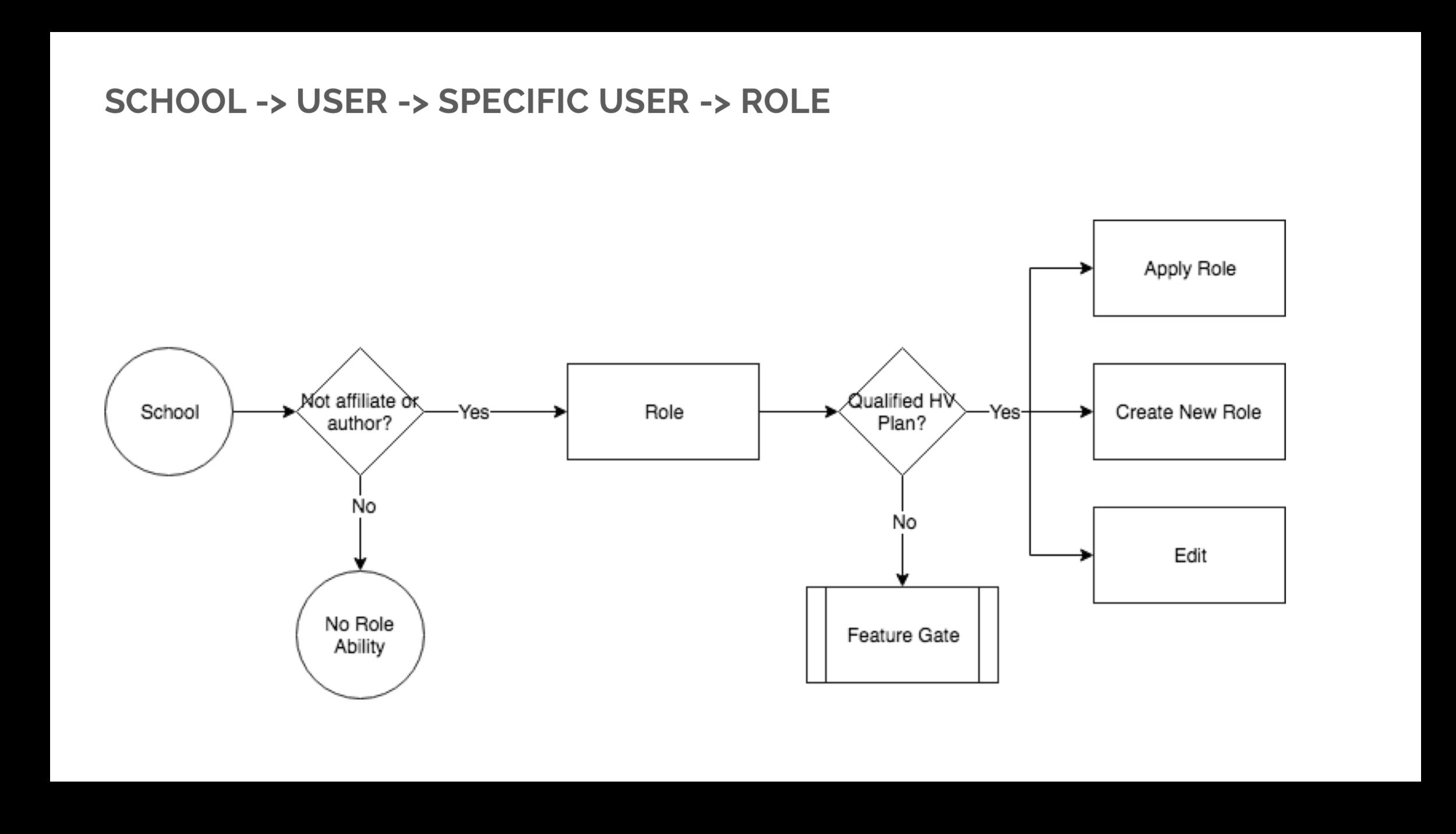 School User User Role Flow.png