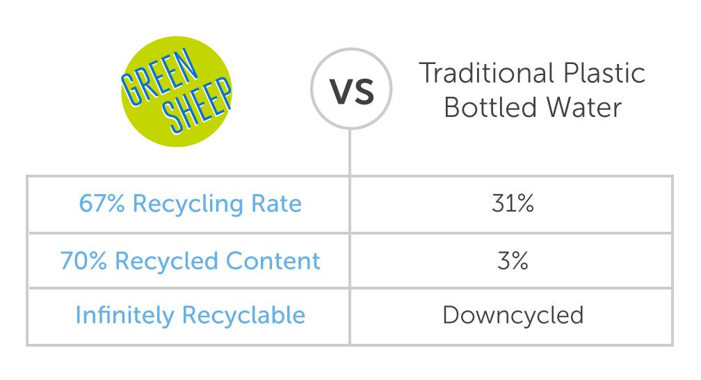Green Sheep Water vs Plastic Bottled Water