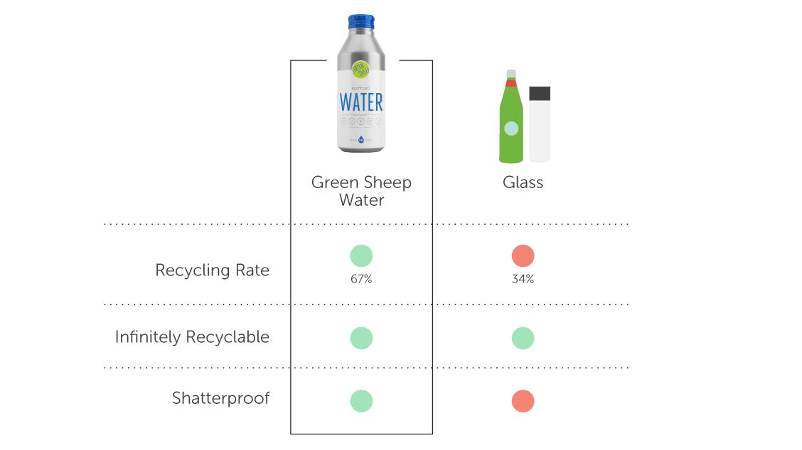 Green sheep water versus glass
