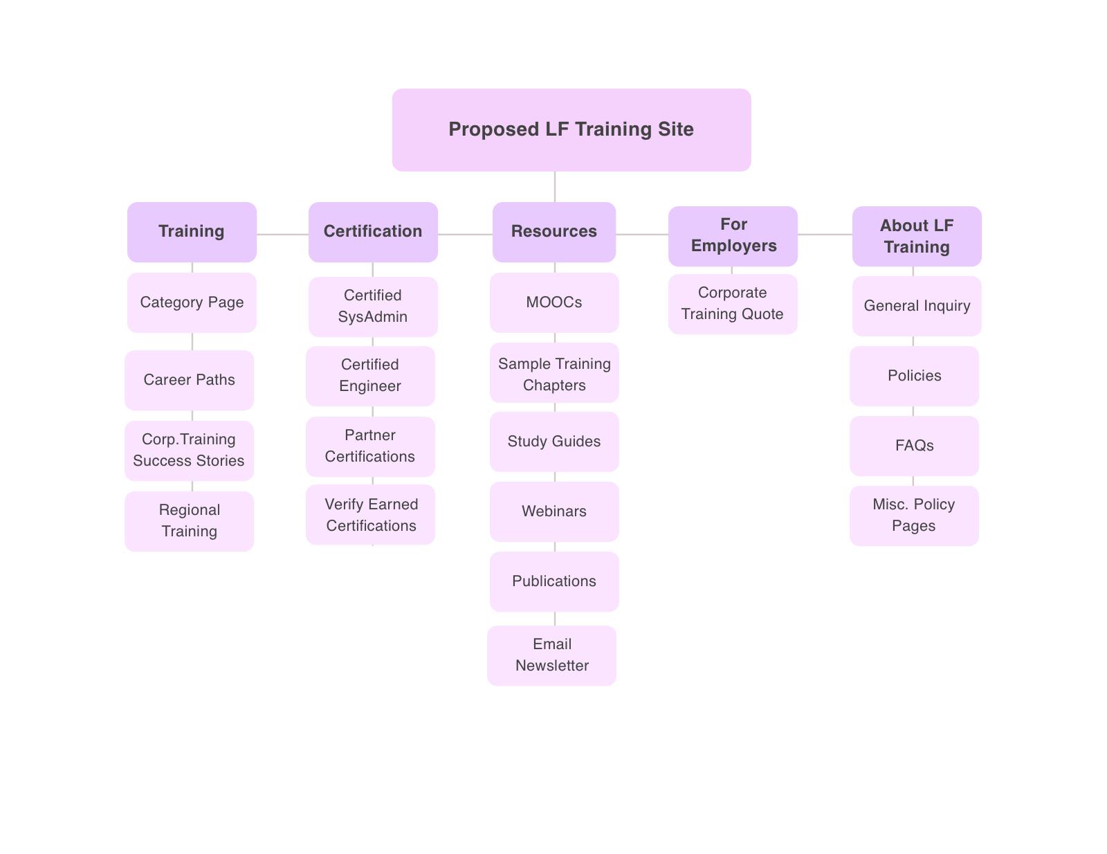 lf-sitemap.jpg
