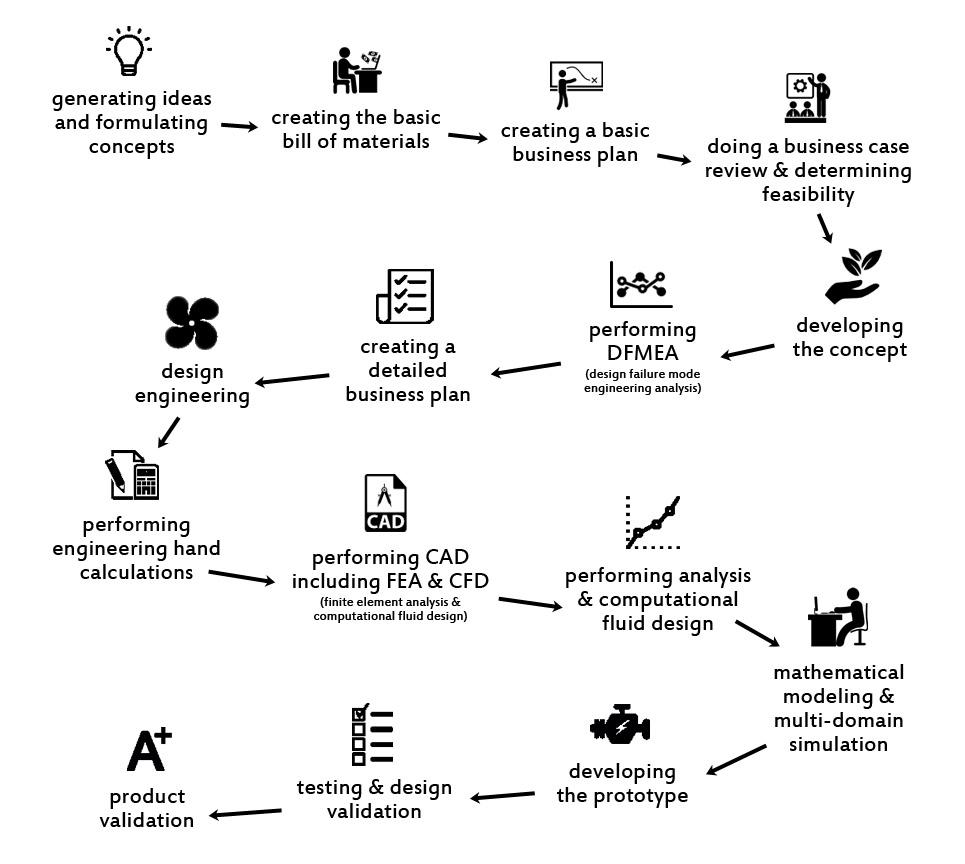 New-product-development-process-chart.jpg