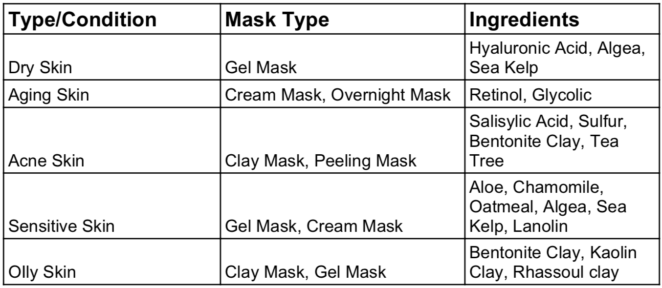 So this is a very basic look at masks and all their benefits.
