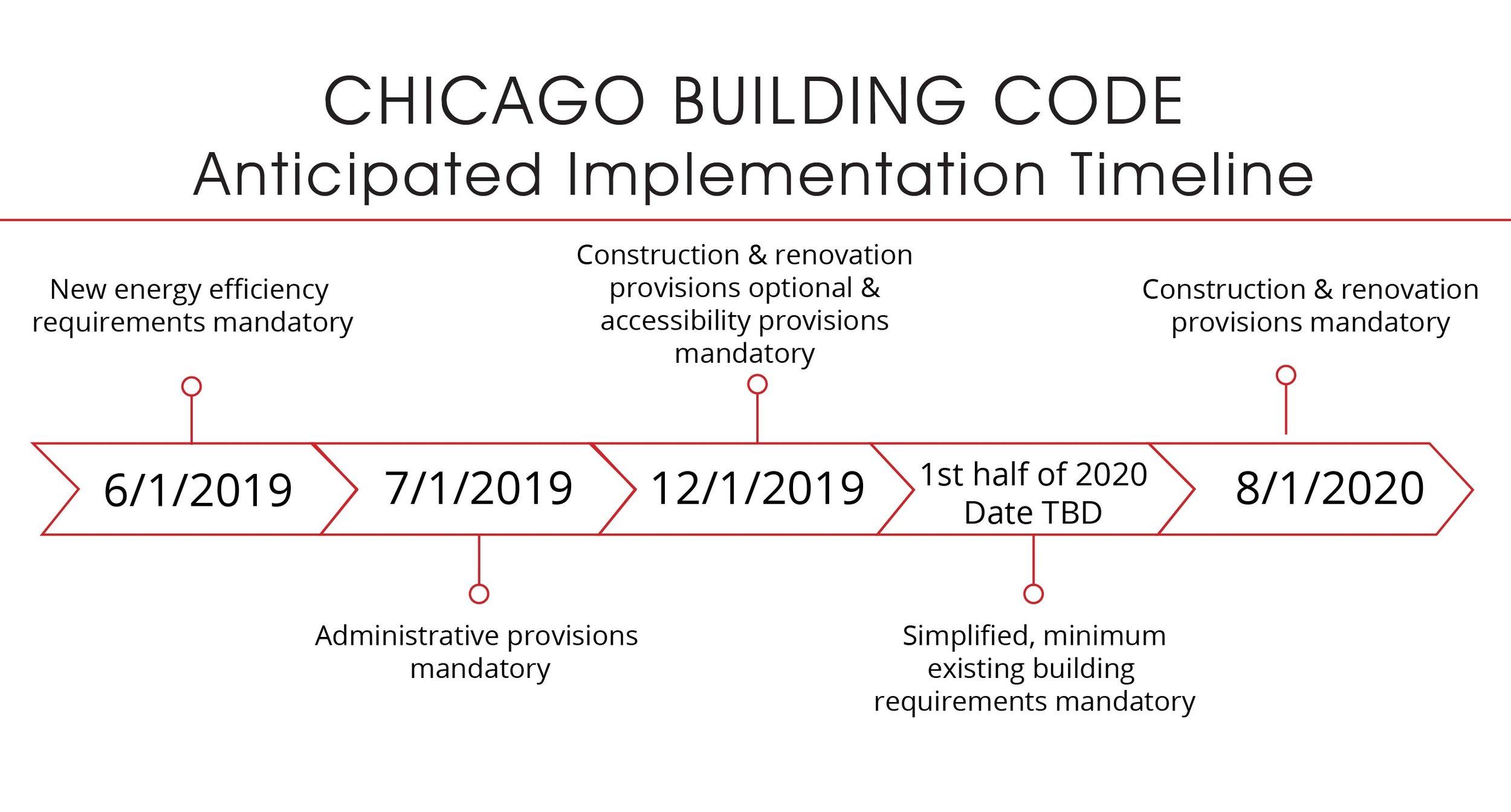 Building Code Implementation Timeline-01.jpg